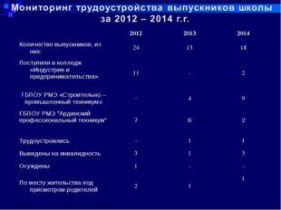 201220132014 Количество выпускников, из них:241318 Поступили в колледж