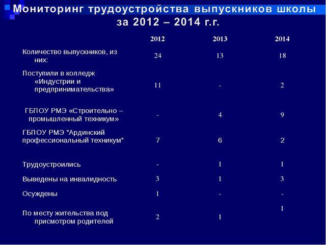 201220132014 Количество выпускников, из них:241318 Поступили в колледж...