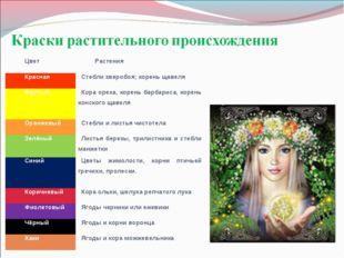 ЦветРастения КраснаяСтебли зверобоя; корень щавеля Желтый Кора ореха, коре
