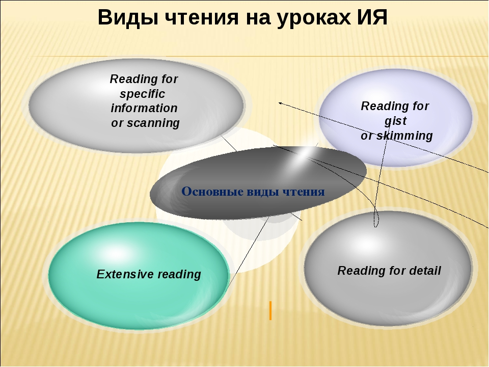 Reading for specific information or scanning Reading for gist or skimming Rea...