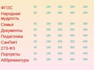 ФГОС50150200300400 Народная мудрость50150200300400 Семья50150200