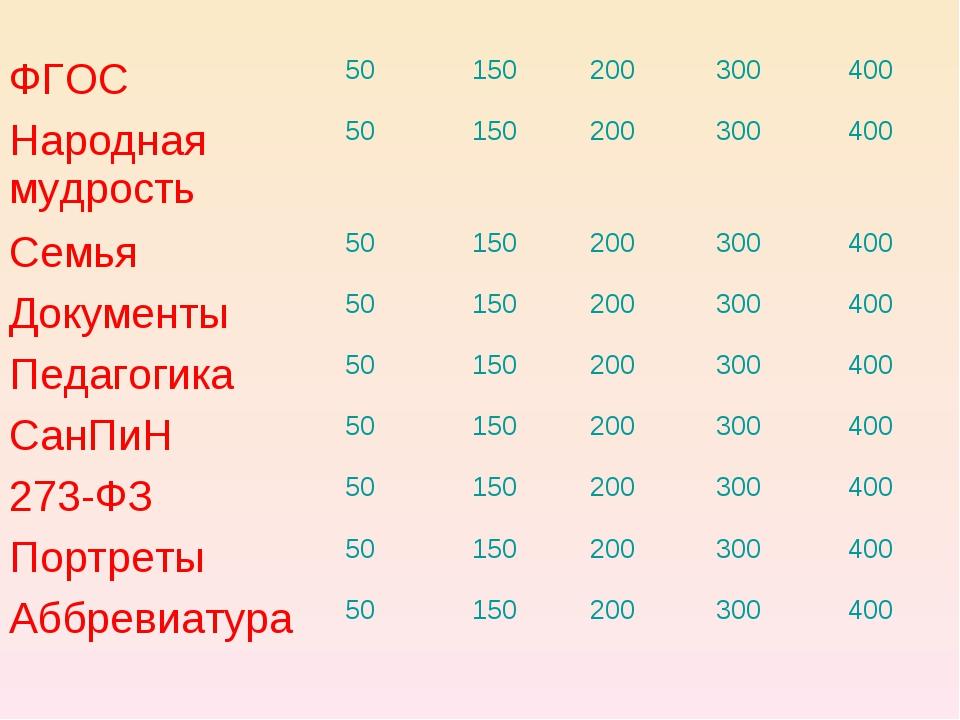 ФГОС50150200300400 Народная мудрость50150200300400 Семья50150200...