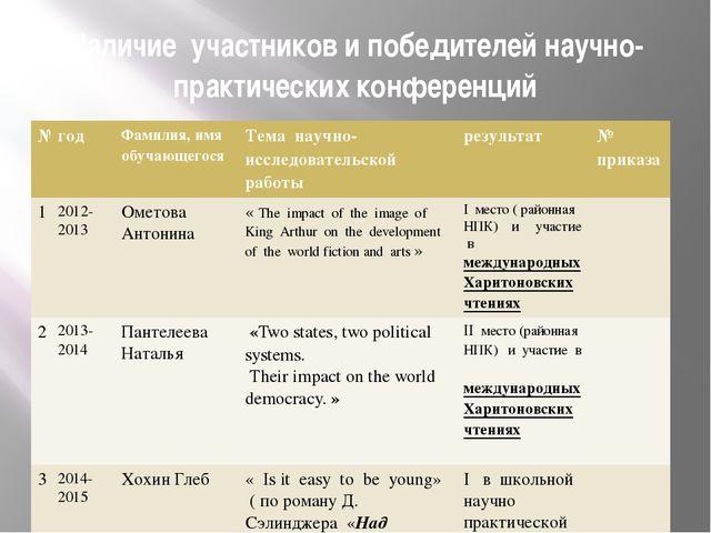 Наличие участников и победителей научно- практических конференций № год Фамил...