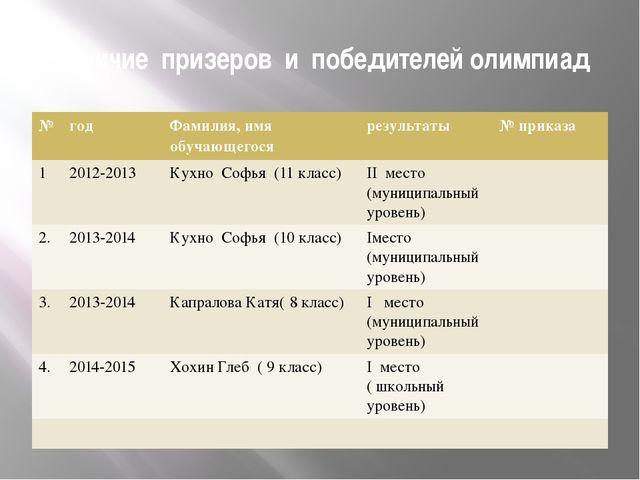 Наличие призеров и победителей олимпиад № год Фамилия,имя обучающегося резуль...