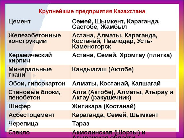Крупнейшие предприятия Казахстана Цемент Семей,Шымкент,Караганда,Састобе,Жамб...