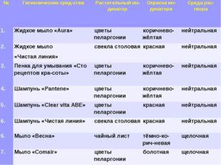 * №Гигиенические средства Растительный индикаторОкраска индикатораСред