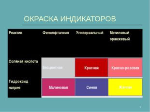 ОКРАСКА ИНДИКАТОРОВ * Малиновая Красная Синяя Красно-розовая Желтая РеактивФ