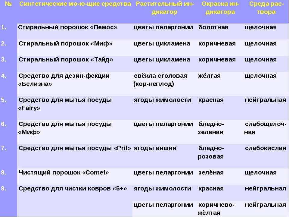 * №Синтетические моющие средстваРастительный индикаторОкраска индикато...