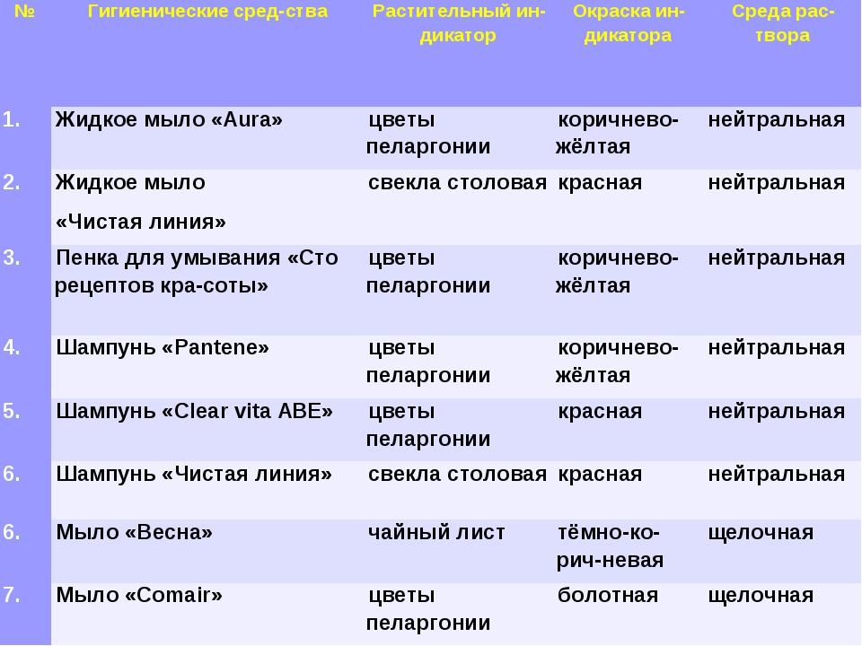 * №Гигиенические средства Растительный индикаторОкраска индикатораСред...