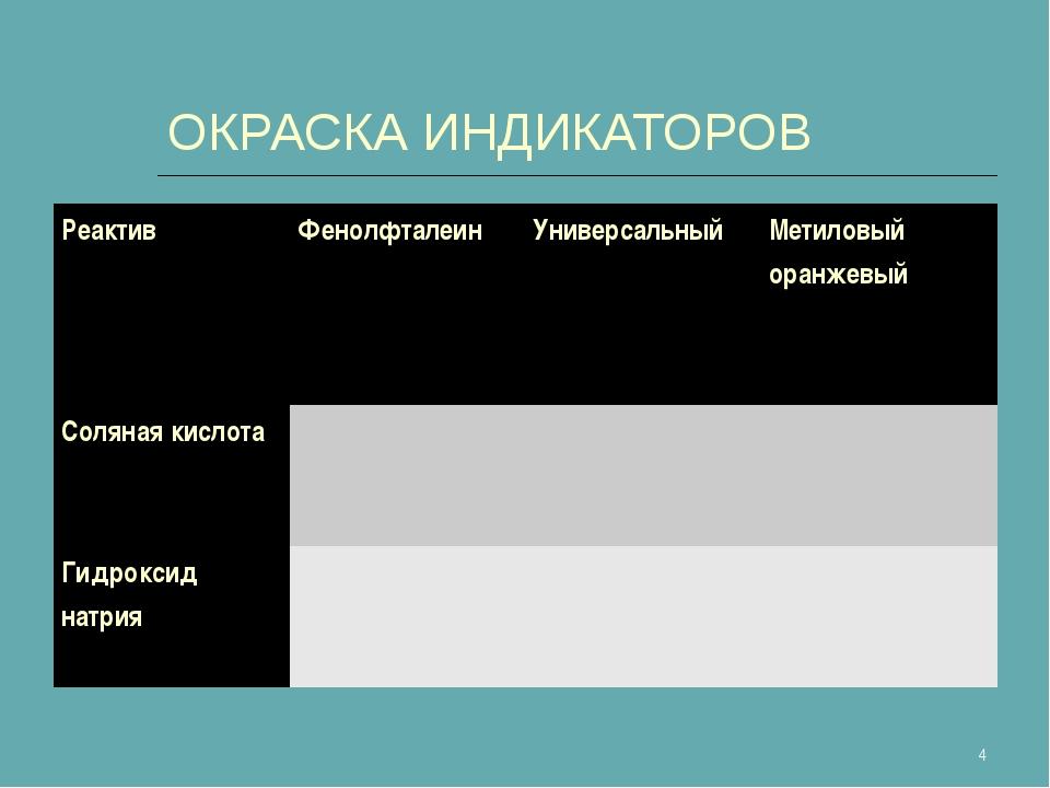 ОКРАСКА ИНДИКАТОРОВ * РеактивФенолфталеинУниверсальныйМетиловый оранжевый...