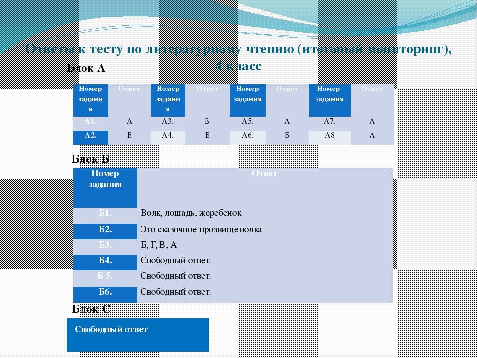 Ответы к тесту по литературному чтению (итоговый мониторинг), 4 класс