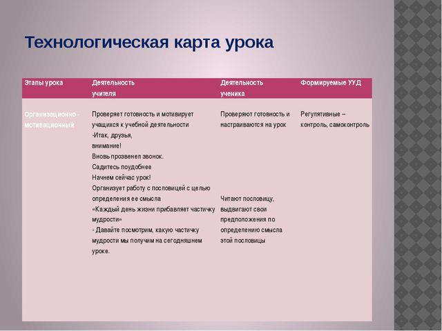 Технологическая карта урока Этапы урока Деятельность учителя Деятельность уче...