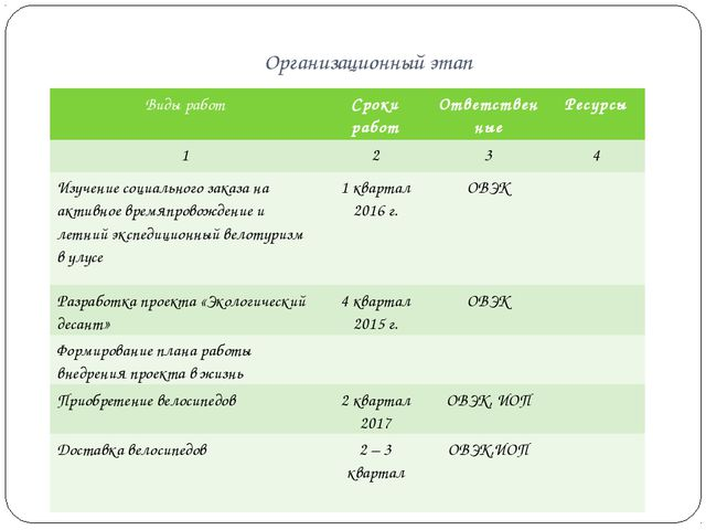 Организационный этап Виды работСроки работОтветственныеРесурсы 1234 Изу...