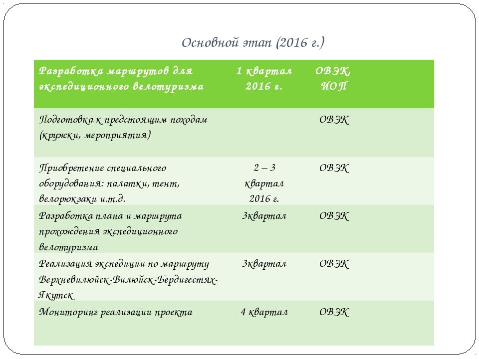 Основной этап (2016 г.) Разработка маршрутов для экспедиционного велотуризма...
