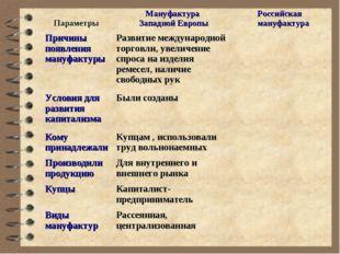 Параметры Мануфактура Западной ЕвропыРоссийская мануфактура Причины появле
