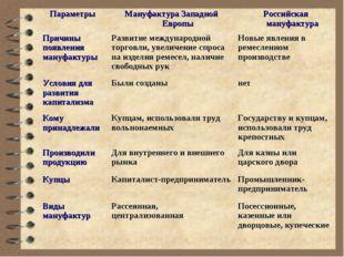 Параметры Мануфактура Западной ЕвропыРоссийская мануфактура Причины появлен