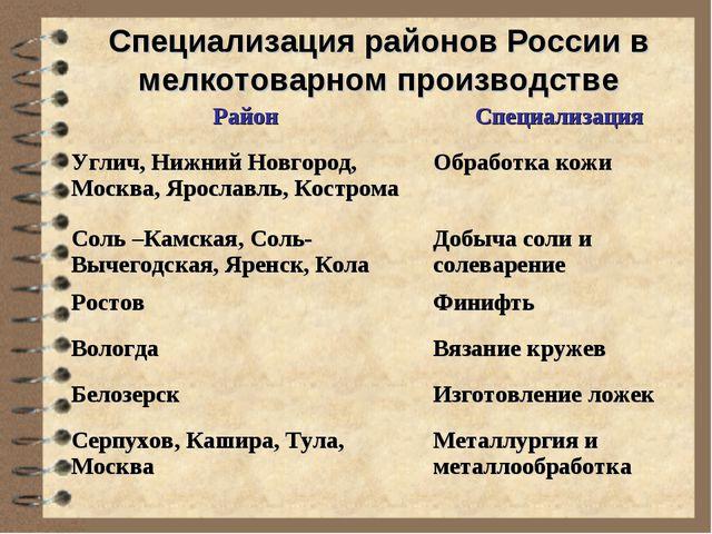 Специализация районов России в мелкотоварном производстве РайонСпециализация...
