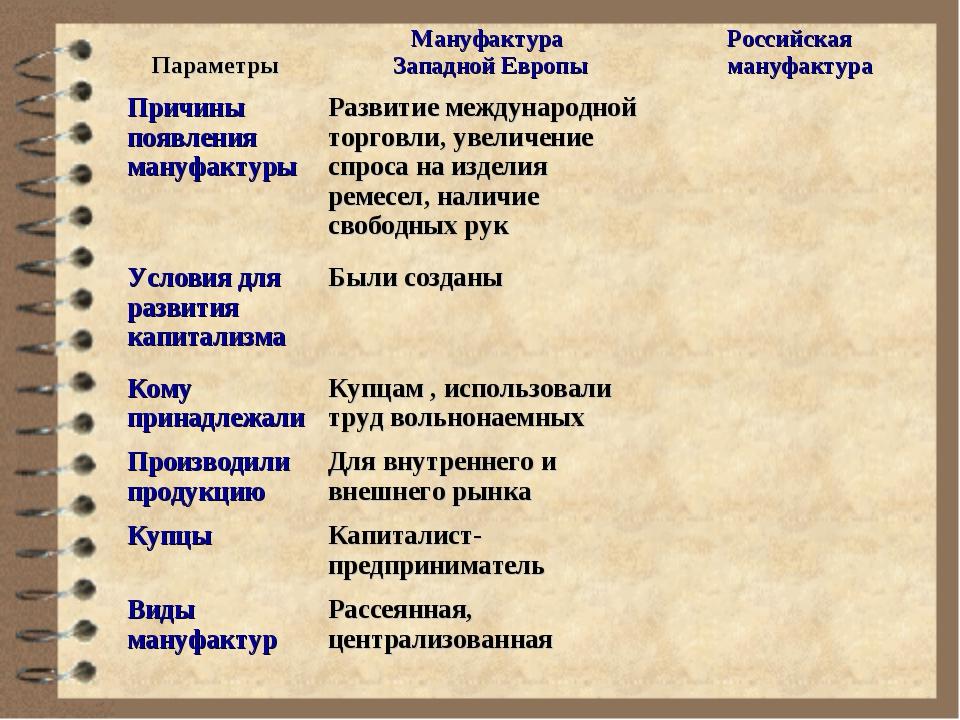 Параметры Мануфактура Западной ЕвропыРоссийская мануфактура Причины появле...