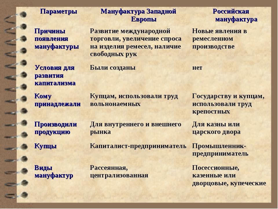 Параметры Мануфактура Западной ЕвропыРоссийская мануфактура Причины появлен...