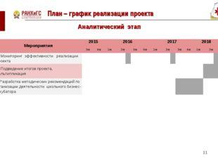 План – график реализации проекта * Аналитический этап Мероприятия201520162