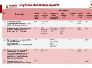 Ресурсное обеспечение проекта * № ДействияРесурсы Нормативно-правовойСоц.
