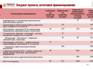 Бюджет проекта, источники финансирования * № п/пРеализуемые мероприятияСобс