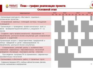 План – график реализации проекта * Основной этап Мероприятия2015201620172
