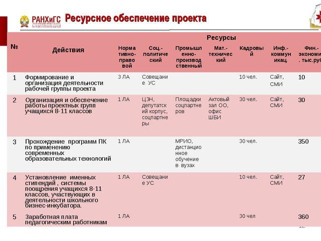 Ресурсное обеспечение проекта * № ДействияРесурсы Нормативно-правовойСоц....