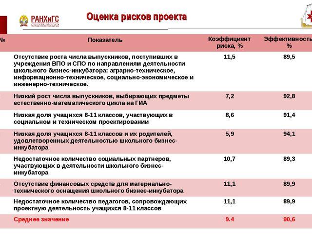Оценка рисков проекта * № Показатель Коэффициент риска, %Эффективность, %...