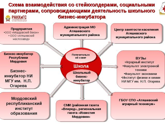Схема взаимодействия со стейкхолдерами, социальными партнерами, сопровождающи...