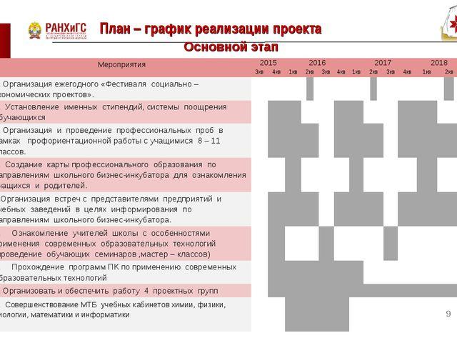 План – график реализации проекта * Основной этап Мероприятия2015201620172...