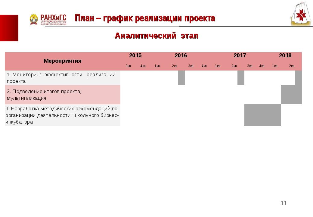 План – график реализации проекта * Аналитический этап Мероприятия201520162...