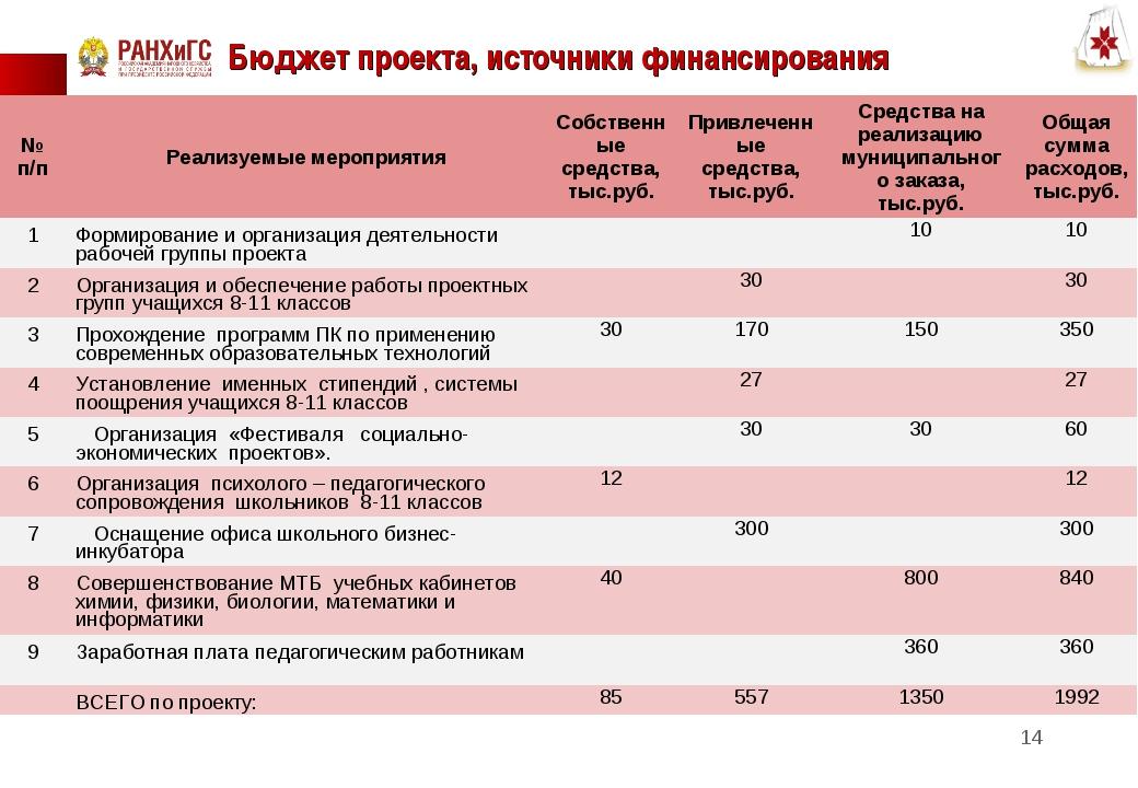Бюджет проекта, источники финансирования * № п/пРеализуемые мероприятияСобс...
