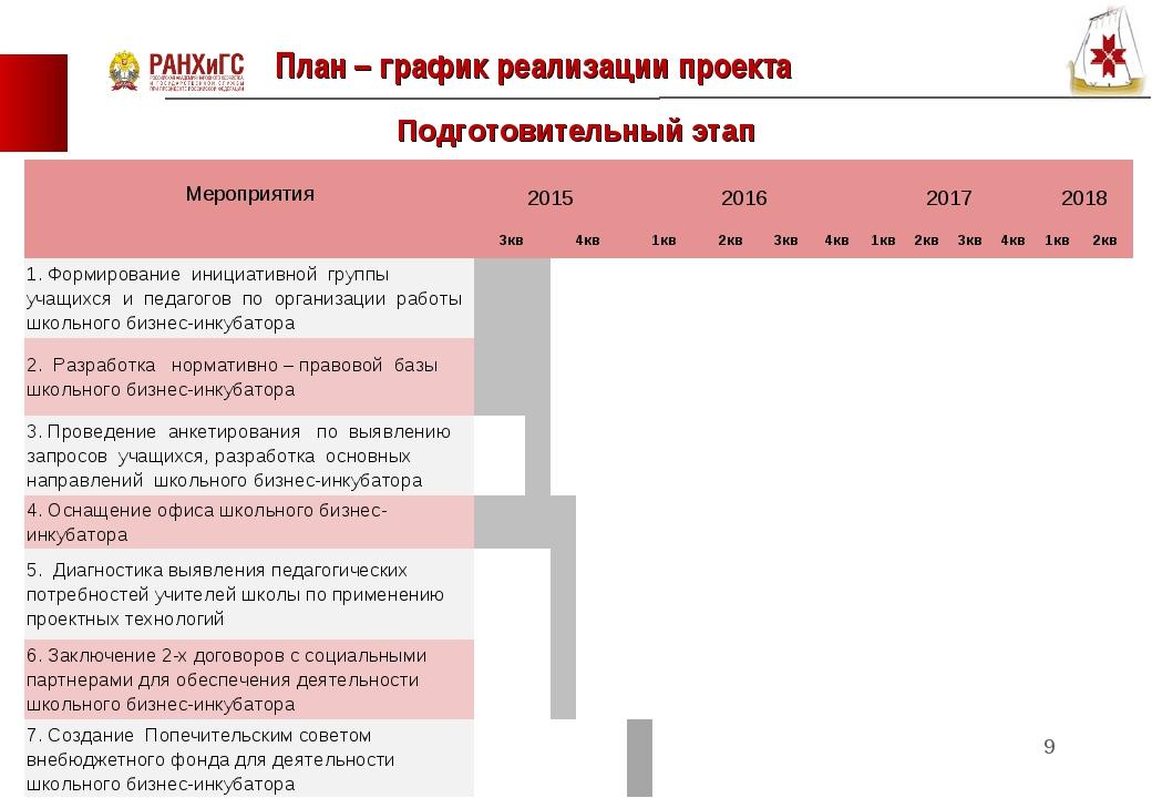 План – график реализации проекта * Подготовительный этап Мероприятия  2015...