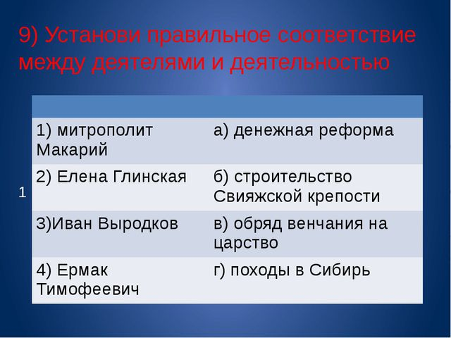 9) Установи правильное соответствие между деятелями и деятельностью 1 1) митр...