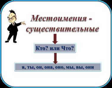 C:\Users\Bogdan\Desktop\местоимения\Рисунок3.png