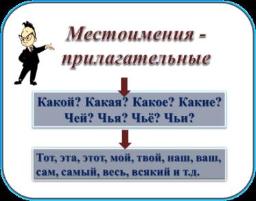 C:\Users\Bogdan\Desktop\местоимения\Рисунок5.png
