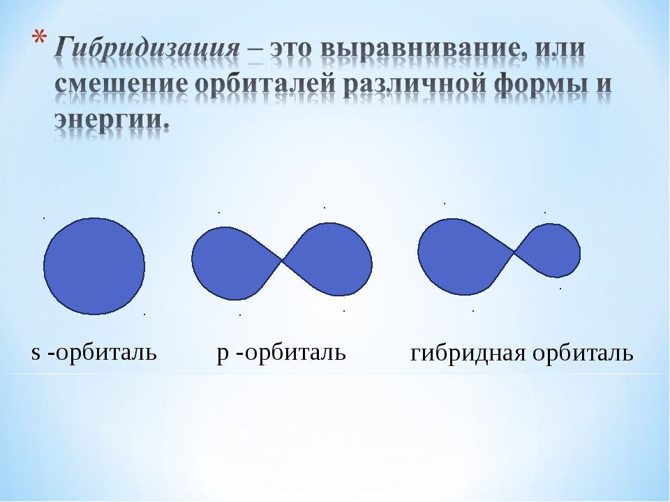 s -орбиталь p -орбиталь гибридная орбиталь