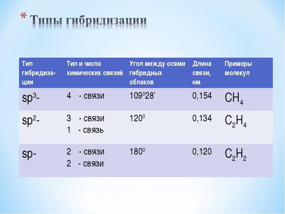 Тип гибридиза-цииТип и число химических связейУгол между осями гибридных об...