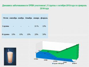 Динамика заболеваемости ОРВИ участников I, II группы с октября 2013года по ф
