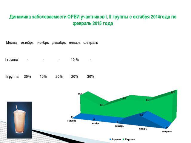 Динамика заболеваемости ОРВИ участников I, II группы с октября 2014года по ф...