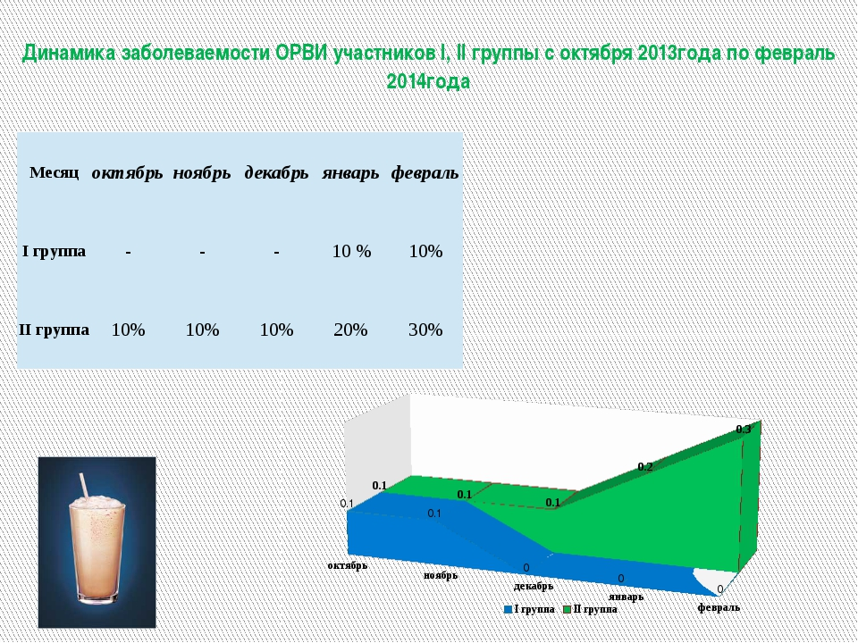 Динамика заболеваемости ОРВИ участников I, II группы с октября 2013года по ф...
