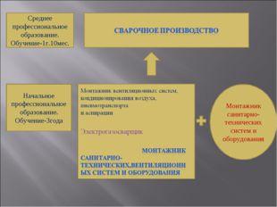 Среднее профессиональное образование. Обучение-1г.10мес. Начальное профессион