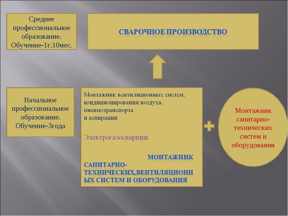 Среднее профессиональное образование. Обучение-1г.10мес. Начальное профессион...