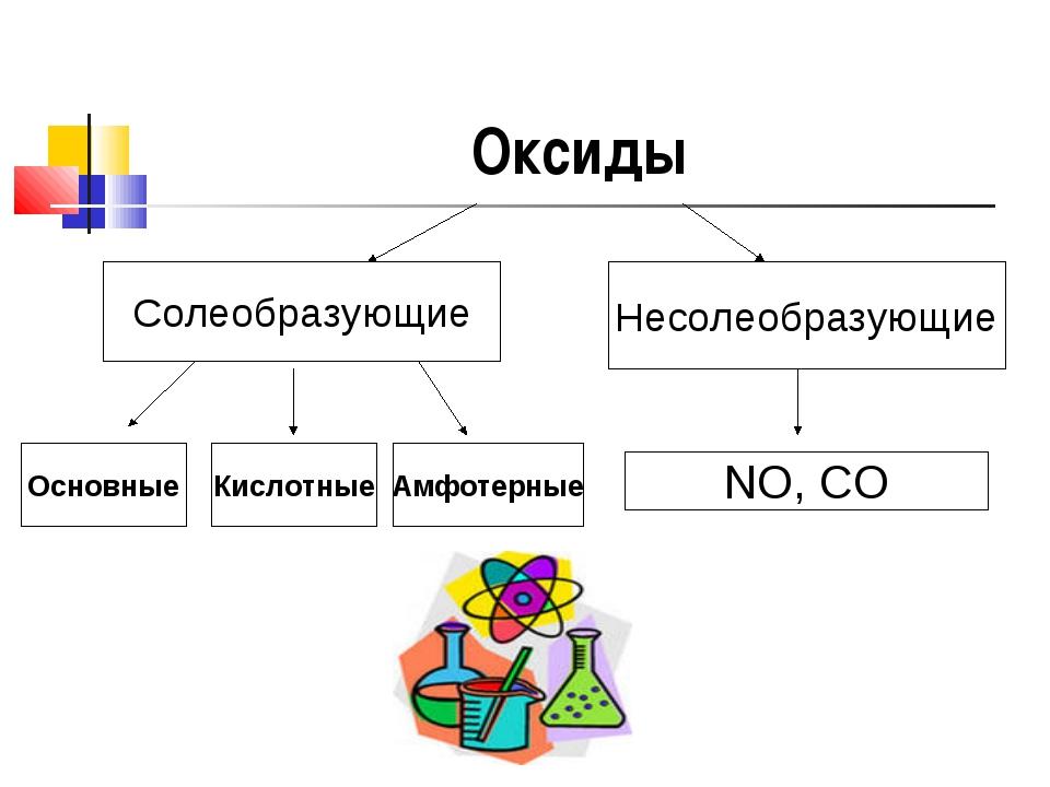 Оксиды Солеобразующие Несолеобразующие Основные Кислотные Амфотерные NO, CO