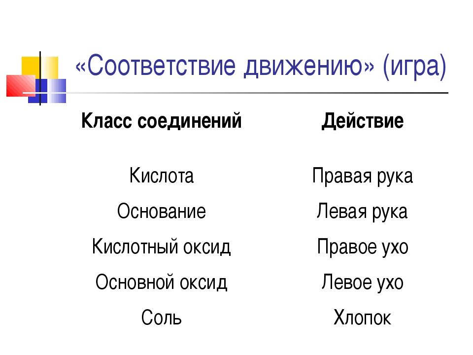 «Соответствие движению» (игра) Класс соединенийДействие КислотаПравая рука...