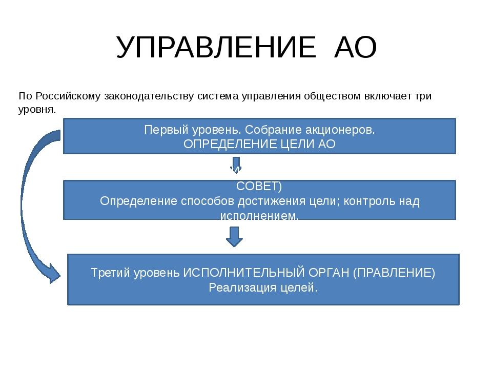 УПРАВЛЕНИЕ АО По Российскому законодательству система управления обществом вк...