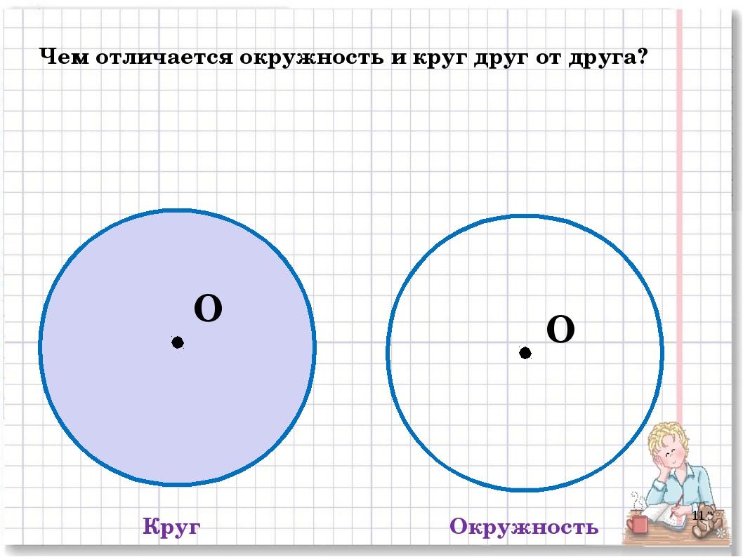 Круг Окружность Чем отличается окружность и круг друг от друга? O O *