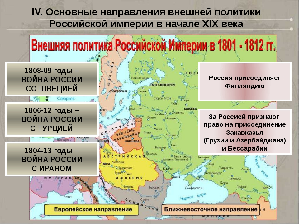 V. Основные направления внешней политики Российской империи во второй четверт...