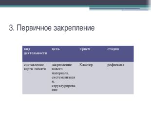 3. Первичное закрепление вид деятельности цель прием стадия составление карты